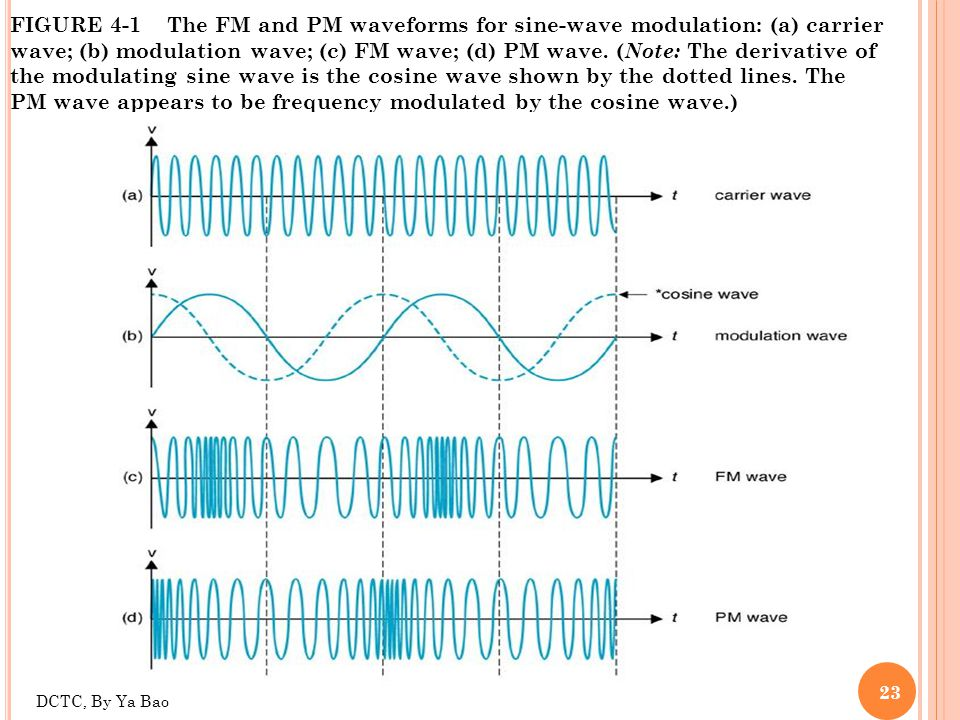 FIGURE 4-1 The FM and PM waveforms for sine-wave modulation: (a) carrier wave; (b) modulation wave; (c) FM wave; (d) PM wave. (Note: The derivative of the modulating sine wave is the cosine wave shown by the dotted lines. The PM wave appears to be frequency modulated by the cosine wave.)