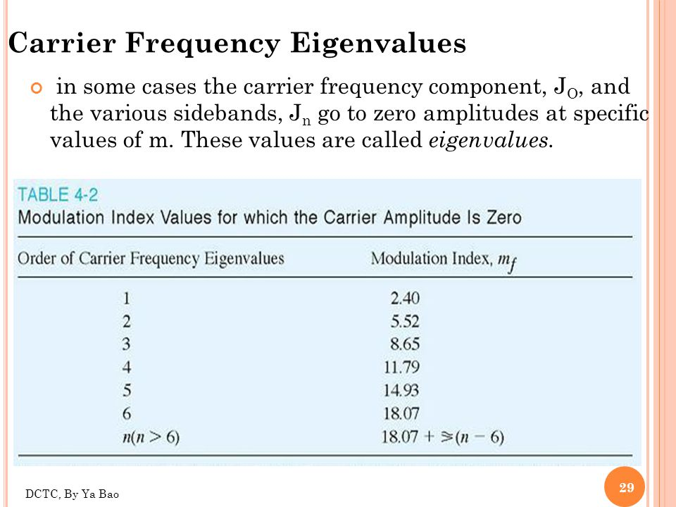 Carrier Frequency Eigenvalues
