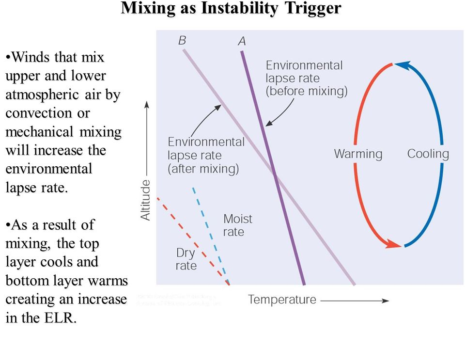 Mixing as Instability Trigger