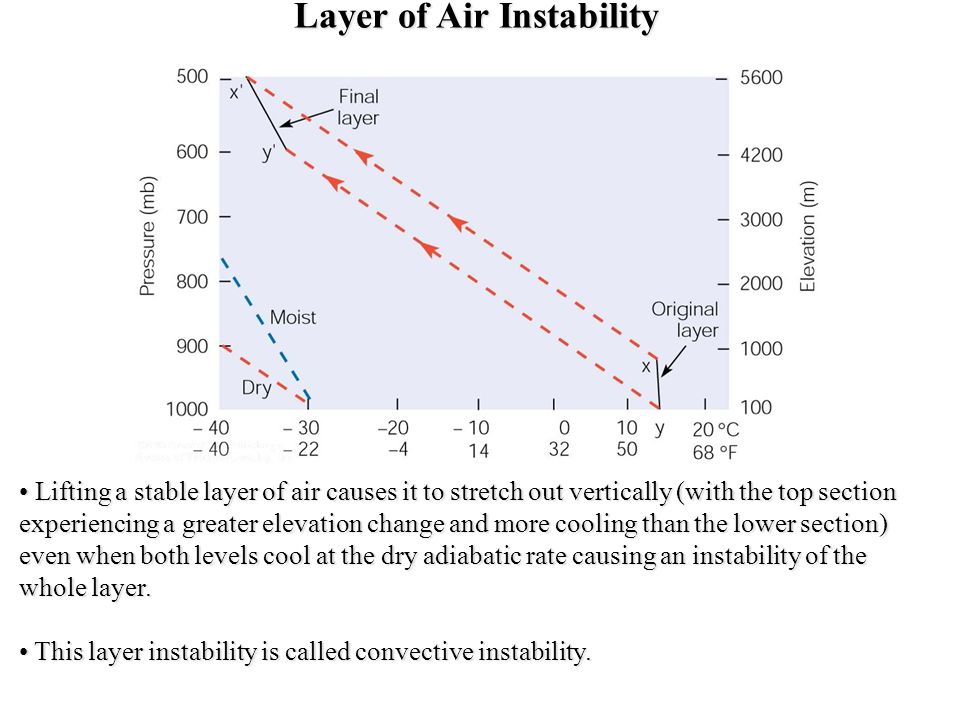 Layer of Air Instability