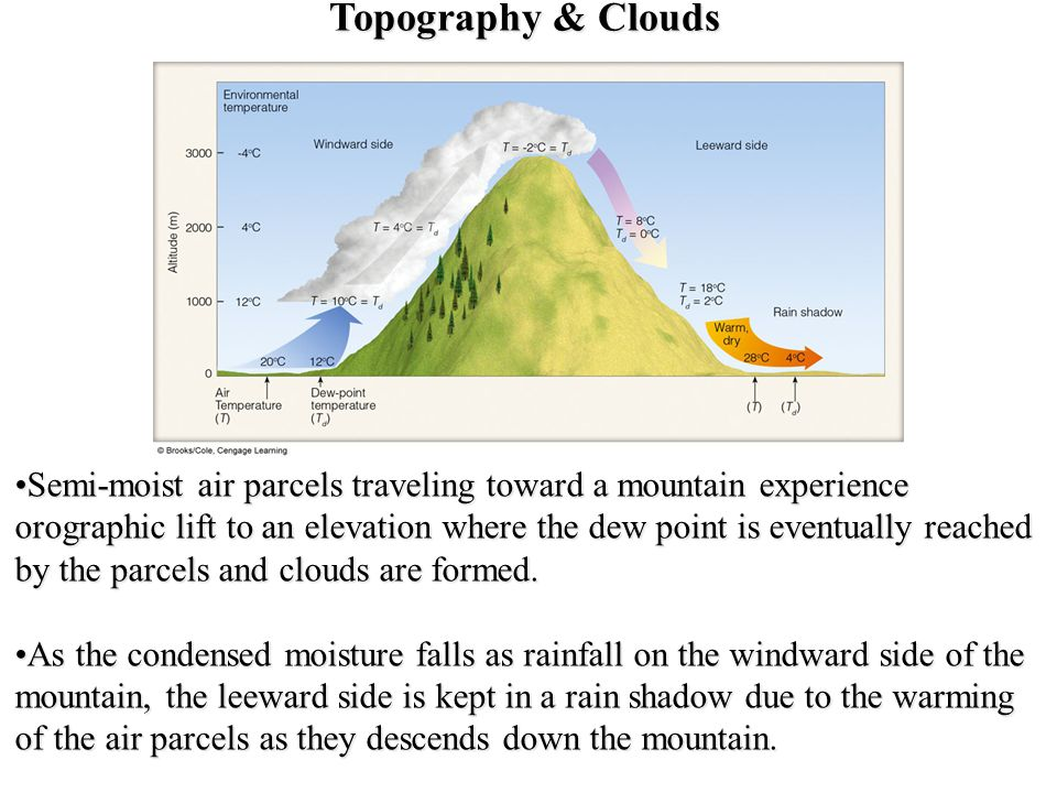 Topography & Clouds