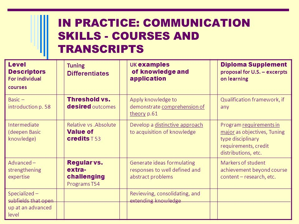 IN PRACTICE: COMMUNICATION SKILLS - COURSES AND TRANSCRIPTS