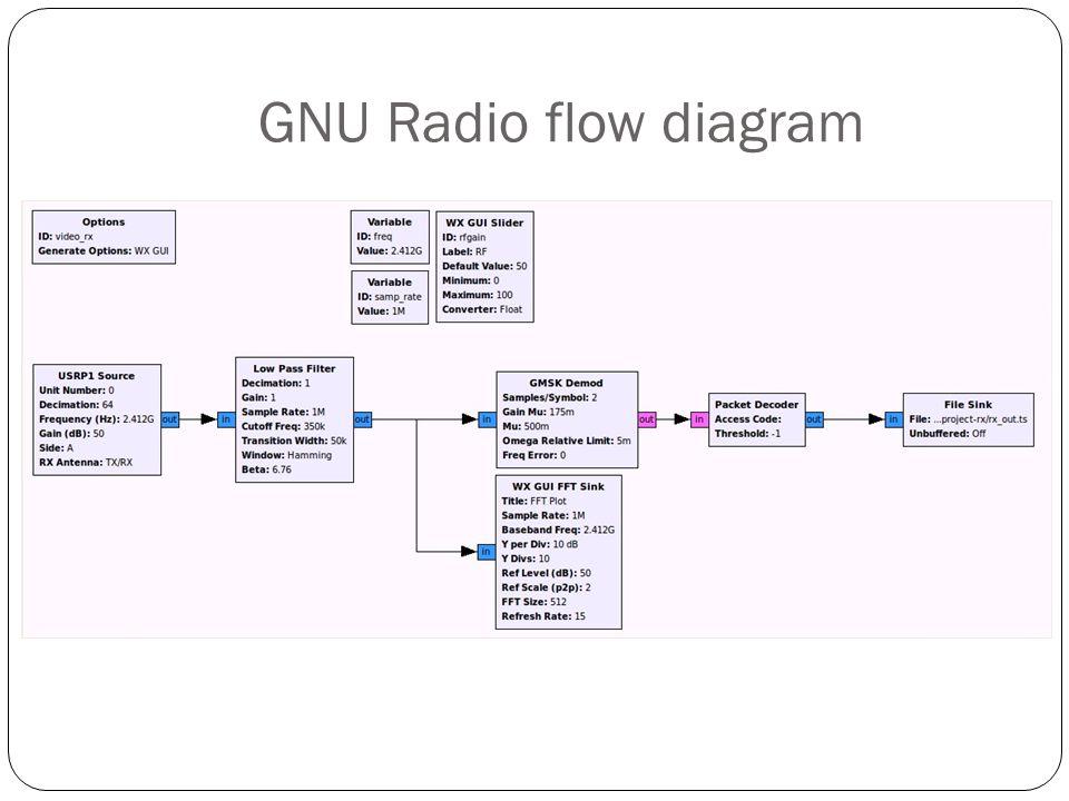 Video transmission using USRP - ppt video online download