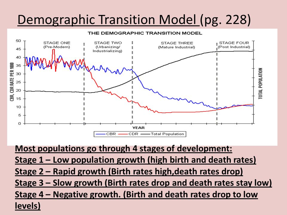 Demographic Transition Model (pg. 228)
