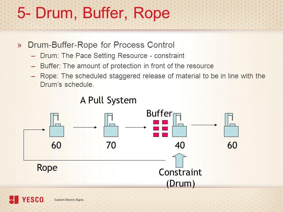 Drumbufferrope drum buffer rope ppt free transparent png.