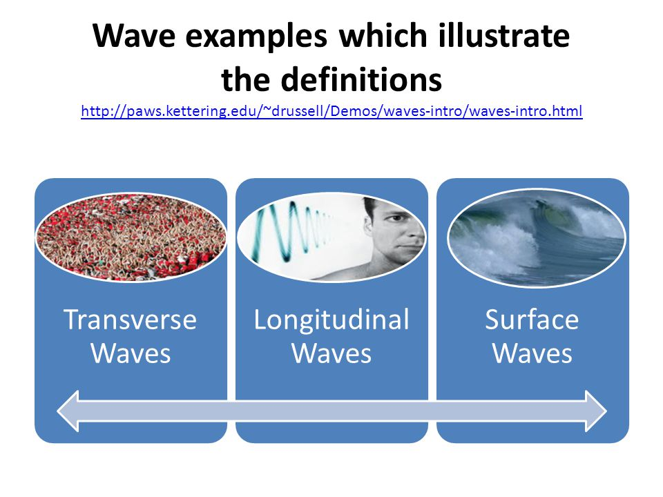 Wave examples which illustrate the definitions   kettering