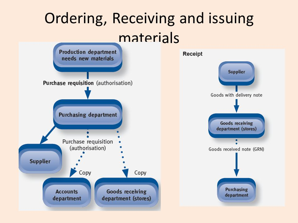 Ordering and Accounting for Inventory - ppt video online