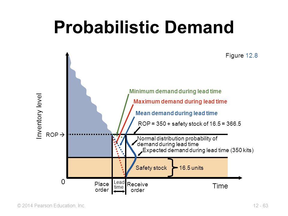Image result for ROP probabilistic safety stock model