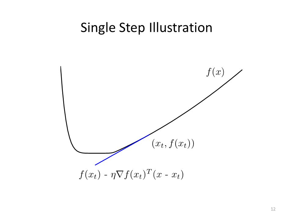 Single Step Illustration