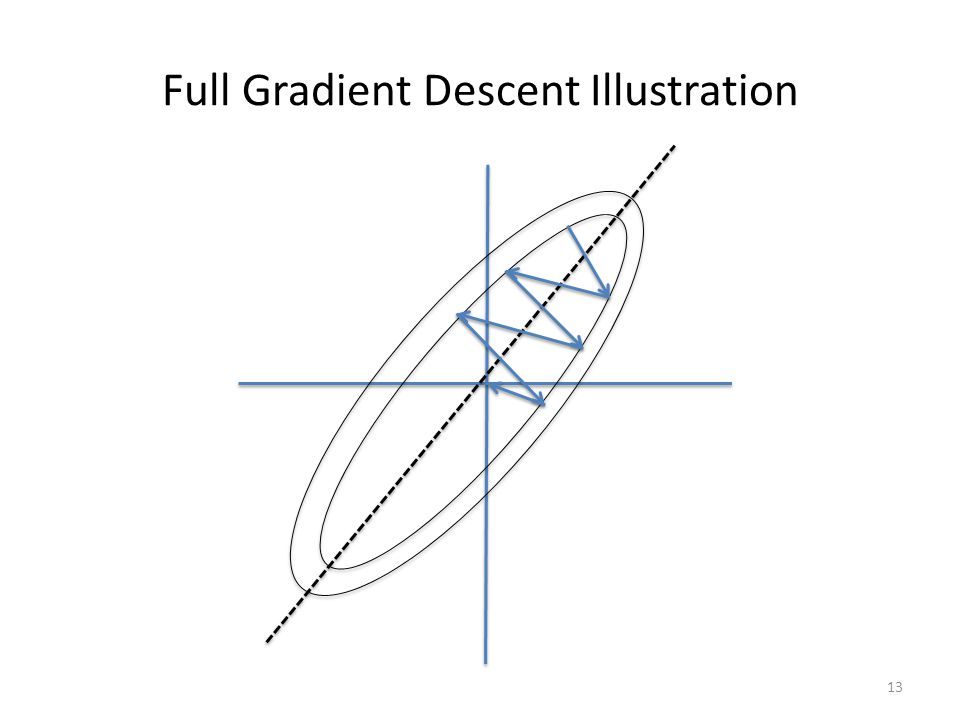 Full Gradient Descent Illustration