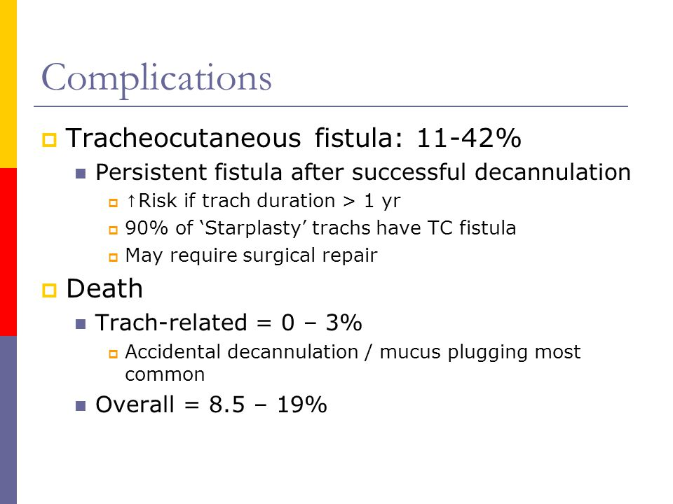 Complications Tracheocutaneous fistula: 11-42% Death