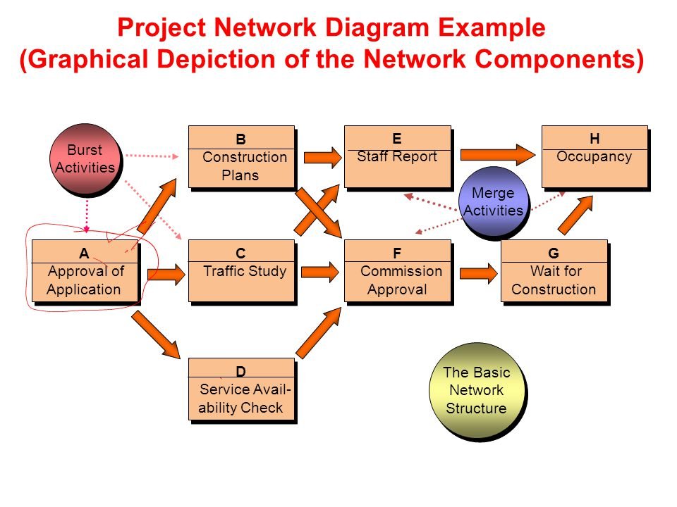 Example Of Network Diagram In Construction Circuit Connection
