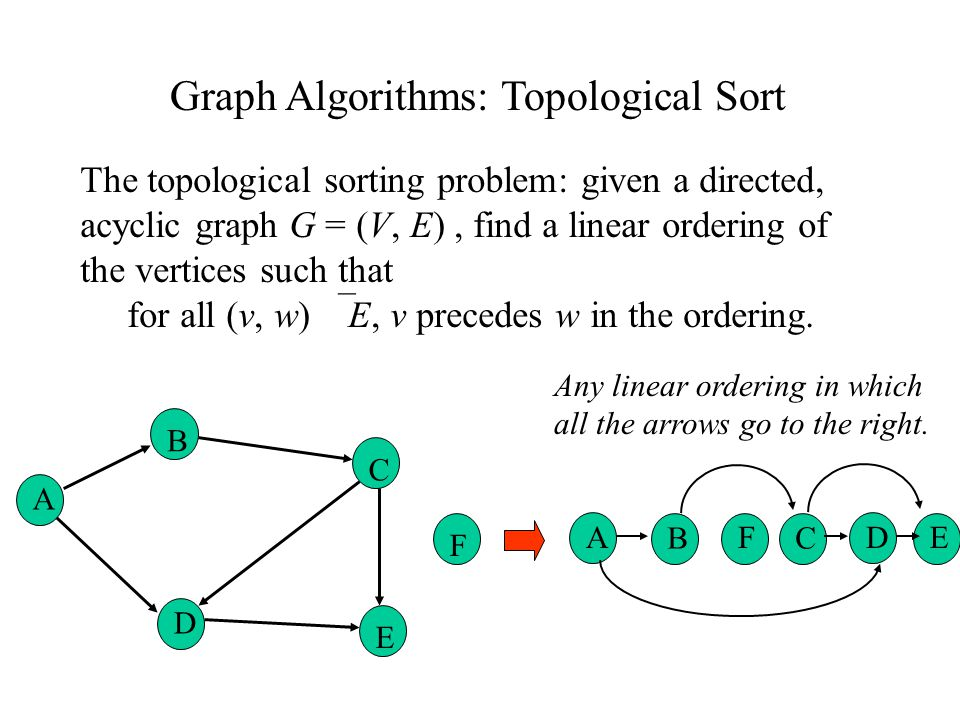 Topological Sort And Hashing Ppt Video Online Download