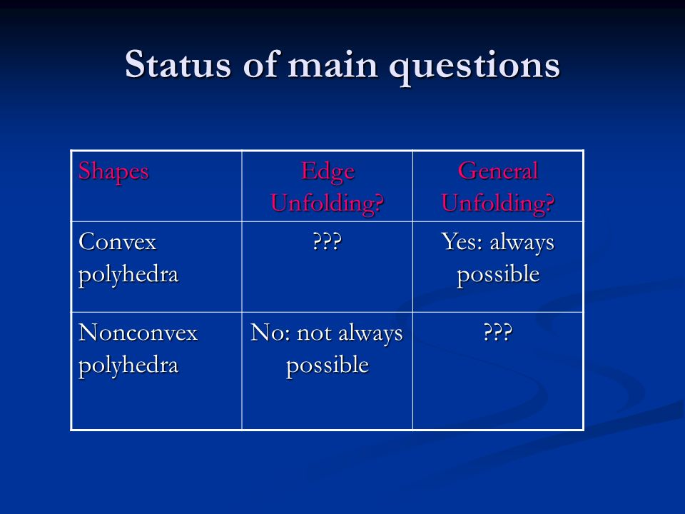 Status of main questions