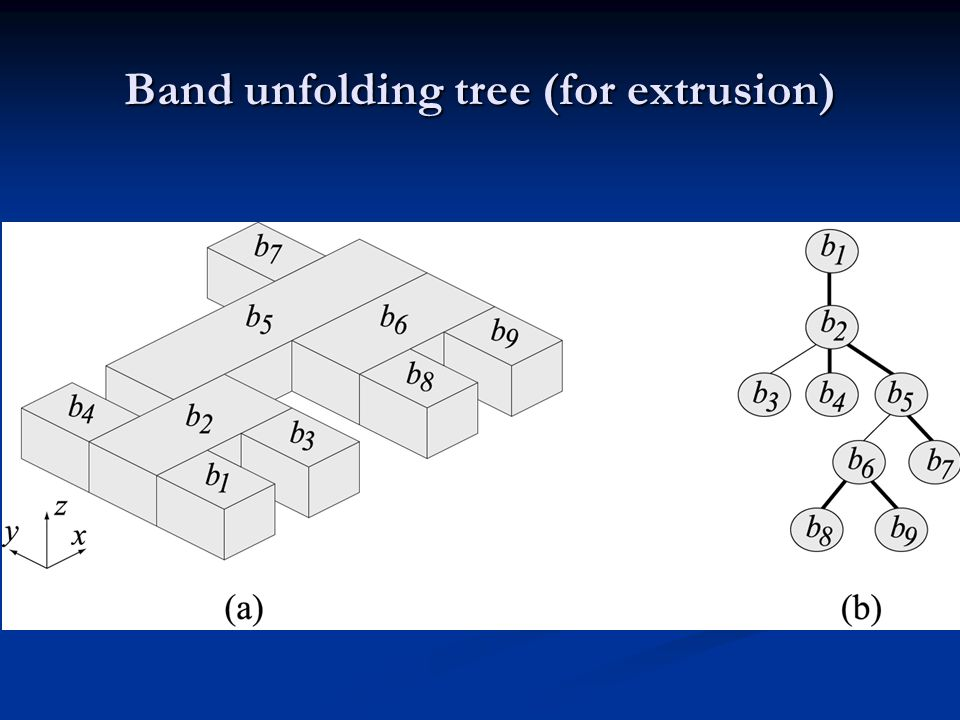 Band unfolding tree (for extrusion)