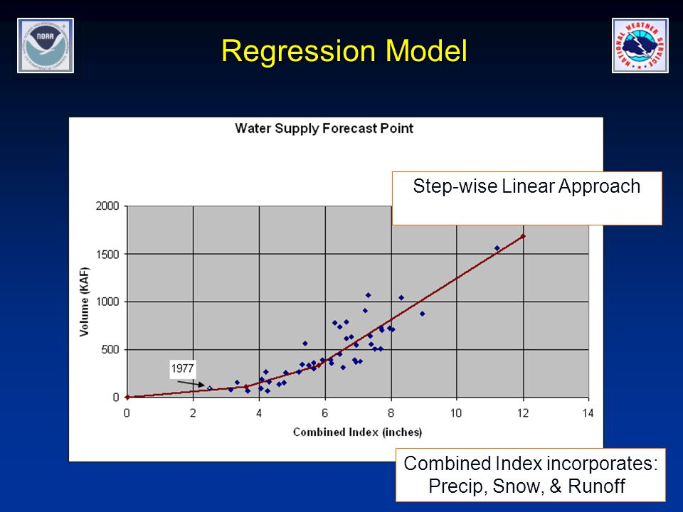 Regression Model Step-wise Linear Approach