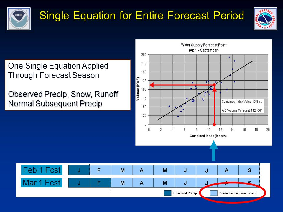 Single Equation for Entire Forecast Period