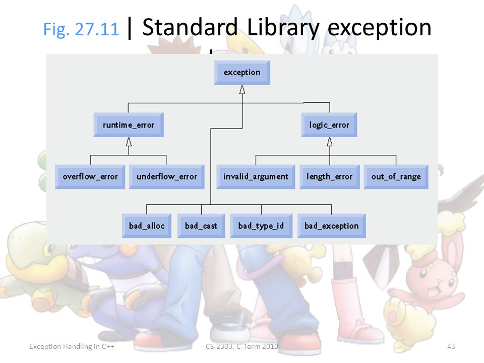 Fig | Standard Library exception classes.