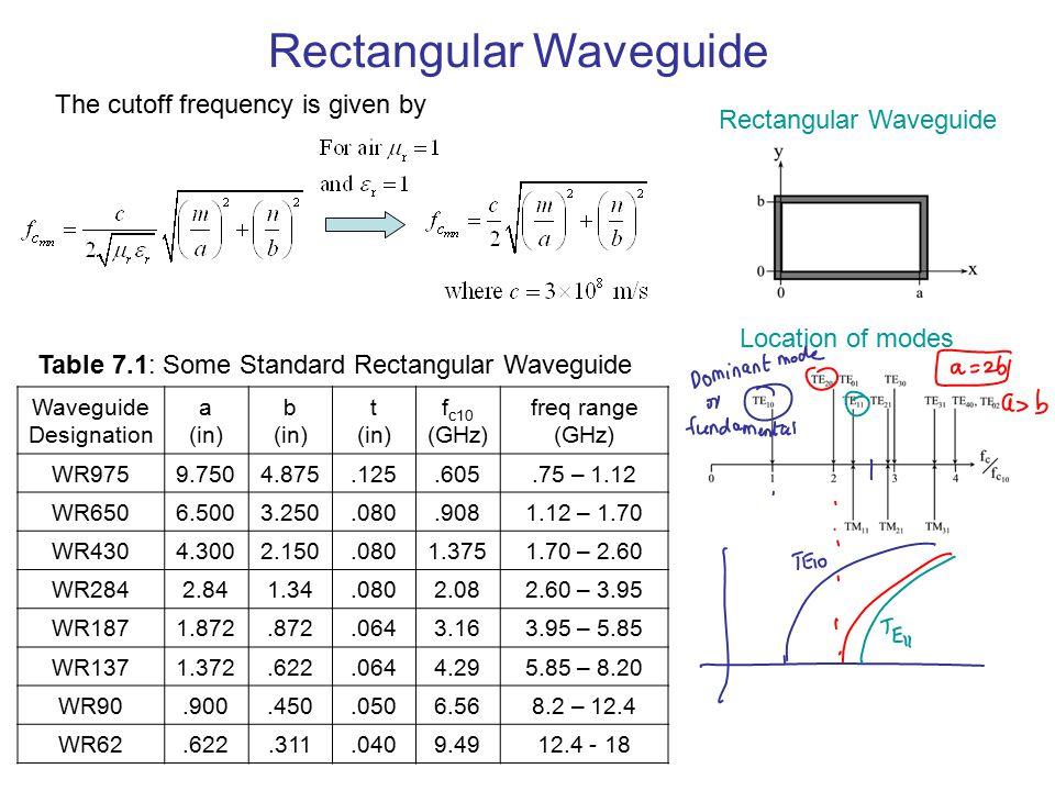 waveguides rectangular waveguides tem te and tm waves ppt video rh slideplayer com Rectangular Waveguide for Radar Rectangular and Circular Patterns