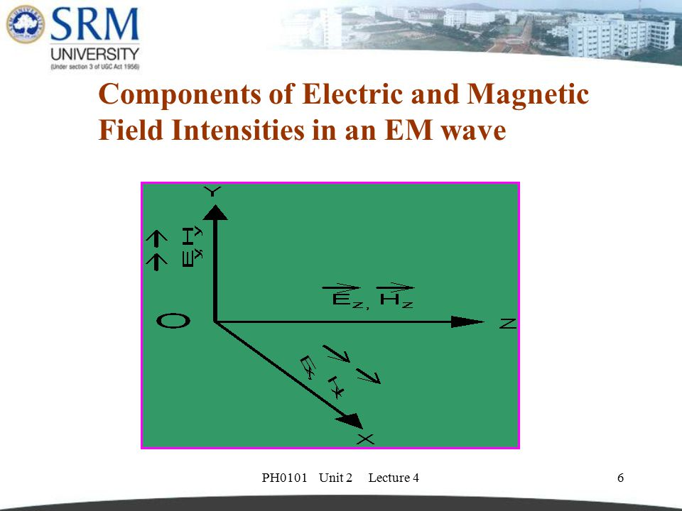 Components of Electric and Magnetic Field Intensities in an EM wave