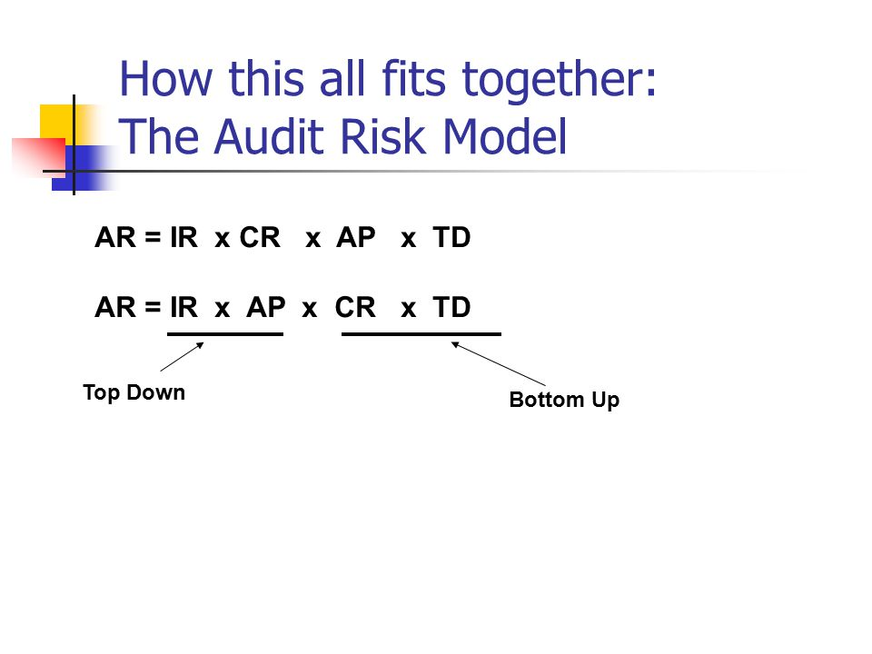 How this all fits together: The Audit Risk Model