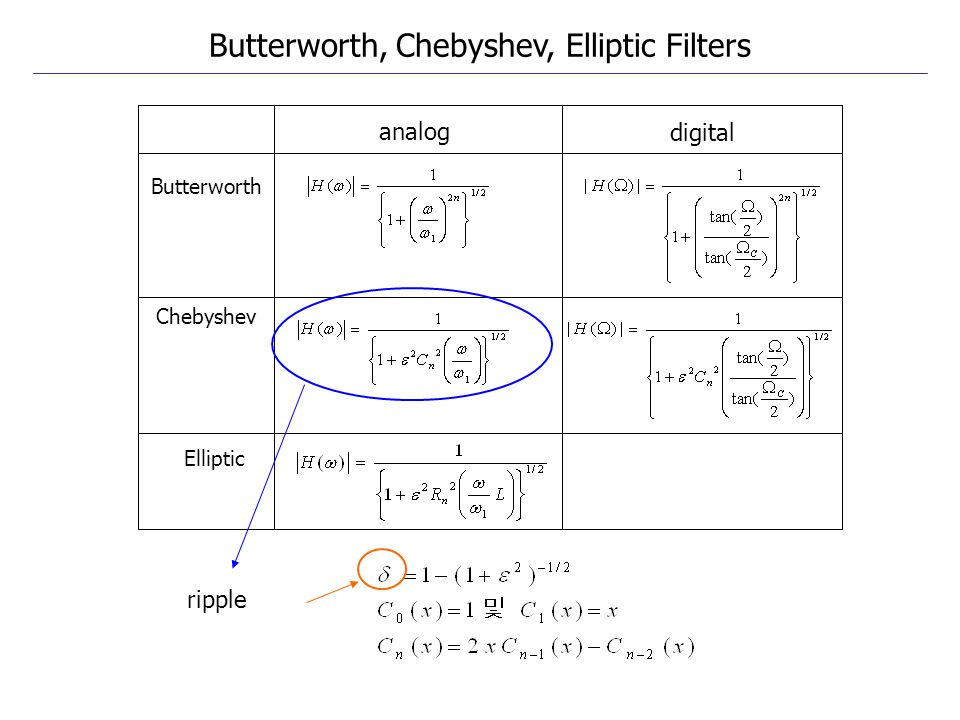Butterworth, Chebyshev, Elliptic Filters