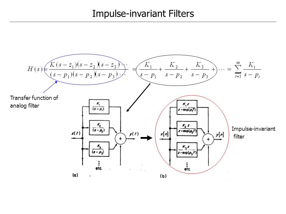 Impulse-invariant Filters