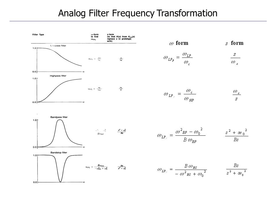 Analog Filter Frequency Transformation