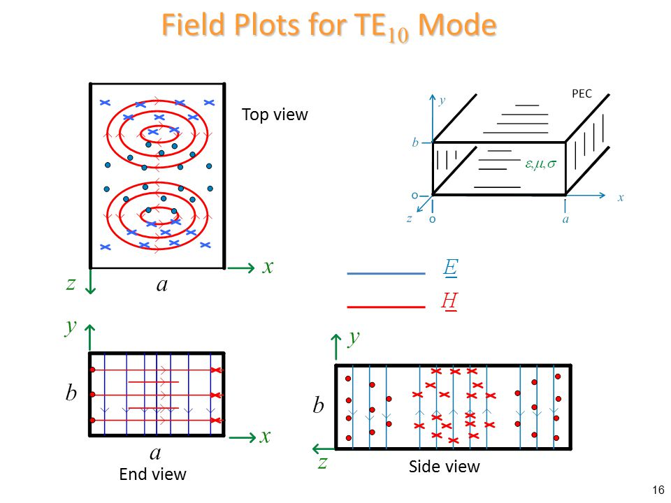Field Plots for TE10 Mode Top view Side view End view