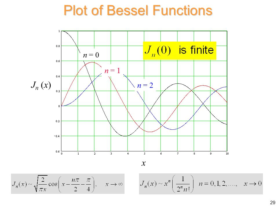 Plot of Bessel Functions