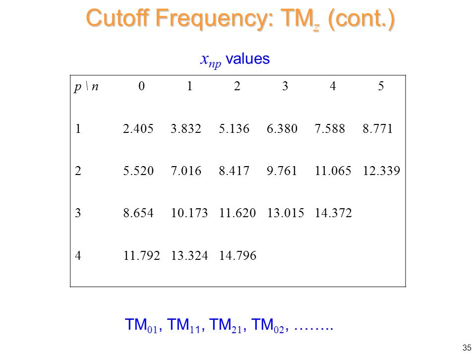 Cutoff Frequency: TMz (cont.)