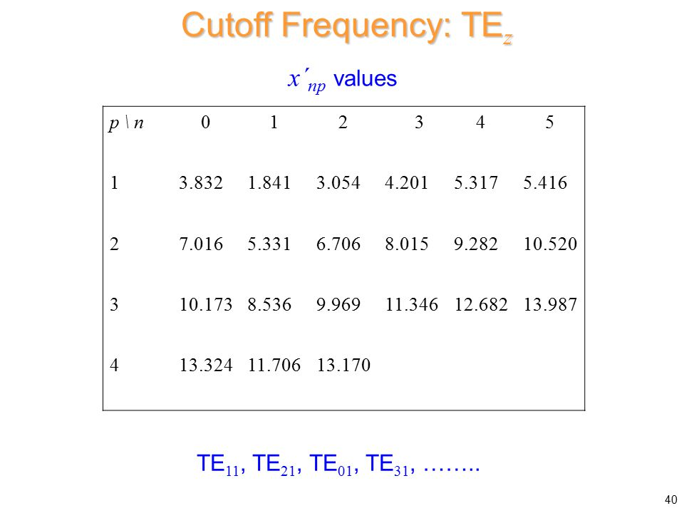 Cutoff Frequency: TEz x´np values TE11, TE21, TE01, TE31, …….. p \ n 1