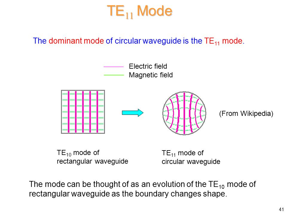 TE11 Mode The dominant mode of circular waveguide is the TE11 mode.