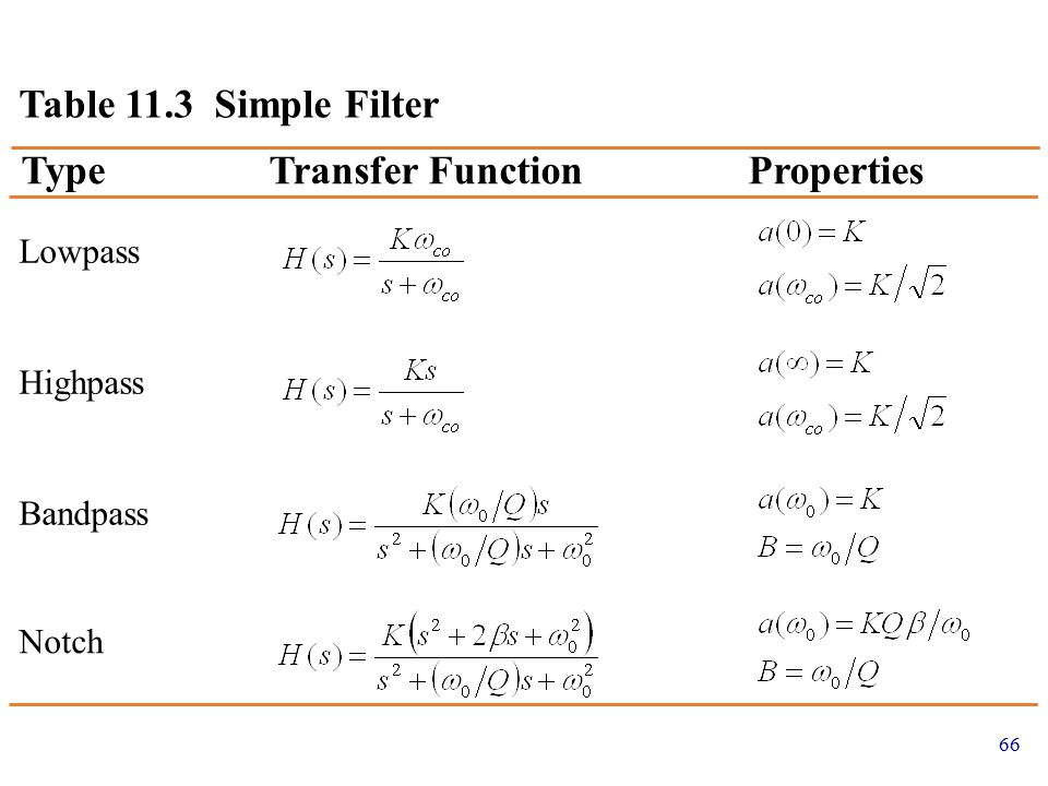 Type Transfer Function Properties