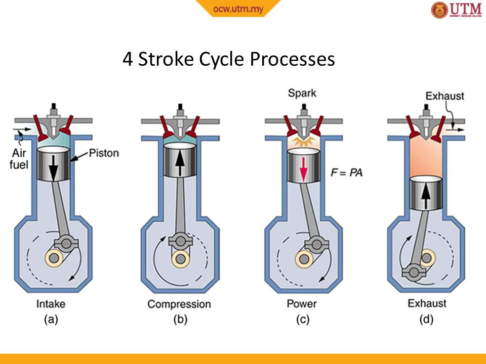 5 4 Stroke Cycle Processes: 4 Stroke Engine Diagram At Executivepassage.co