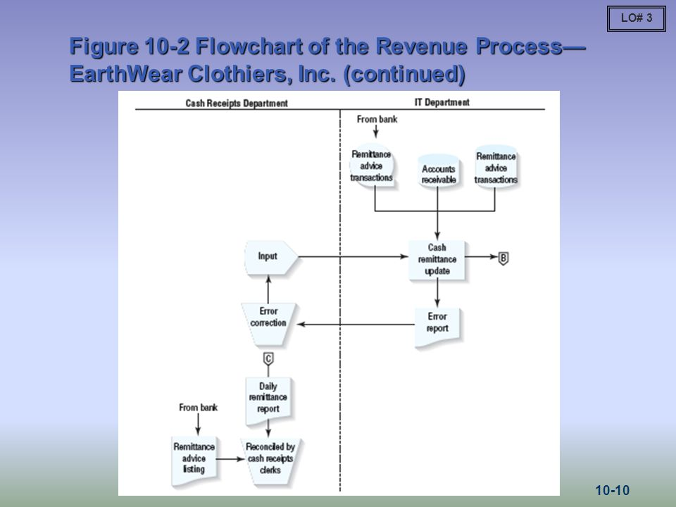LO# 3 Figure 10-2 Flowchart of the Revenue Process—EarthWear Clothiers, Inc. (continued) 10-10