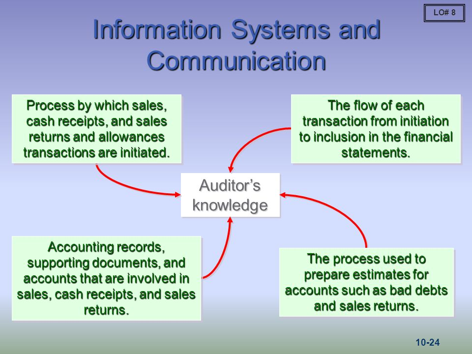 Information Systems and Communication