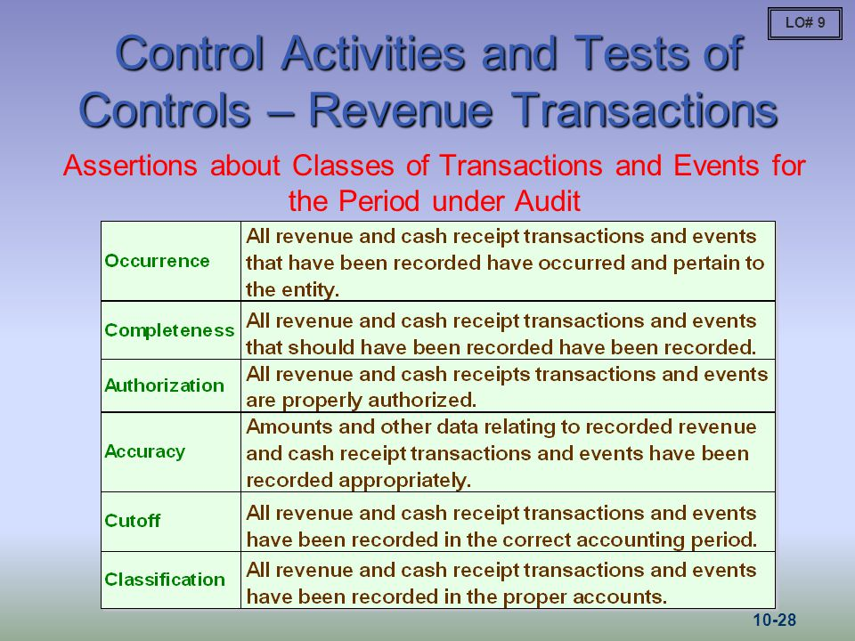 Control Activities and Tests of Controls – Revenue Transactions