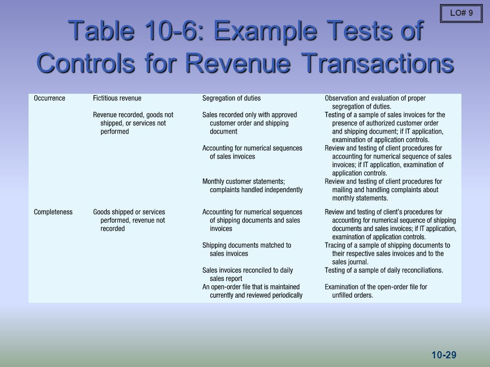 Table 10-6: Example Tests of Controls for Revenue Transactions