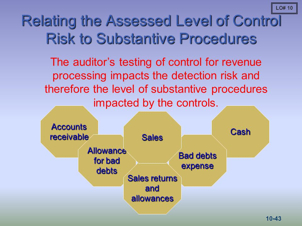 Relating the Assessed Level of Control Risk to Substantive Procedures