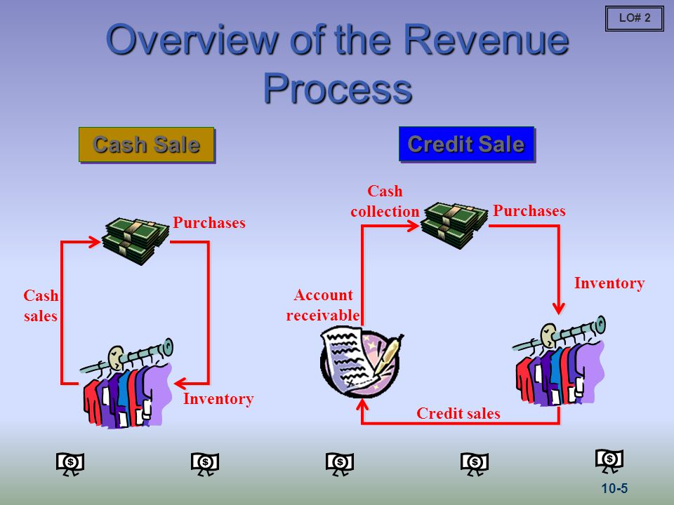Overview of the Revenue Process