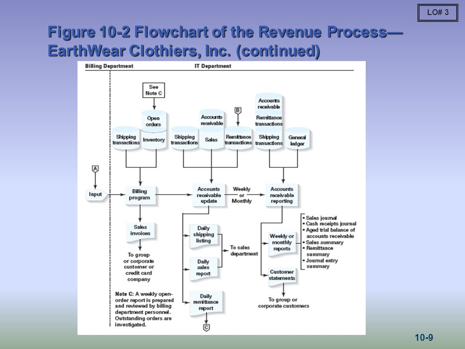 LO# 3 Figure 10-2 Flowchart of the Revenue Process—EarthWear Clothiers, Inc. (continued) 10-9