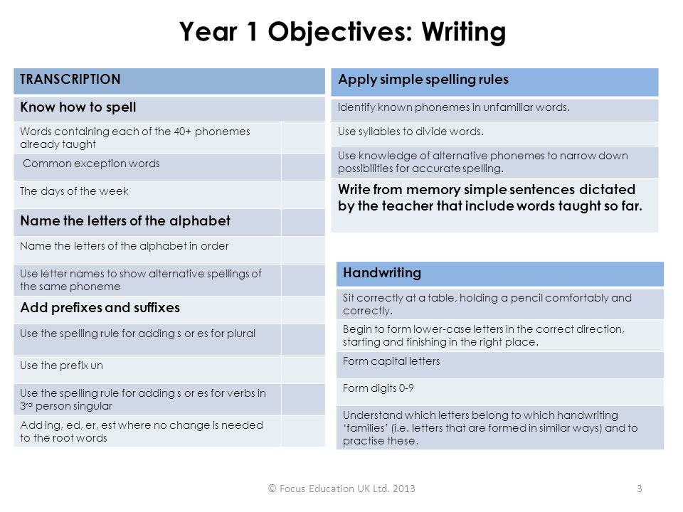 Year 1 Objectives: Writing