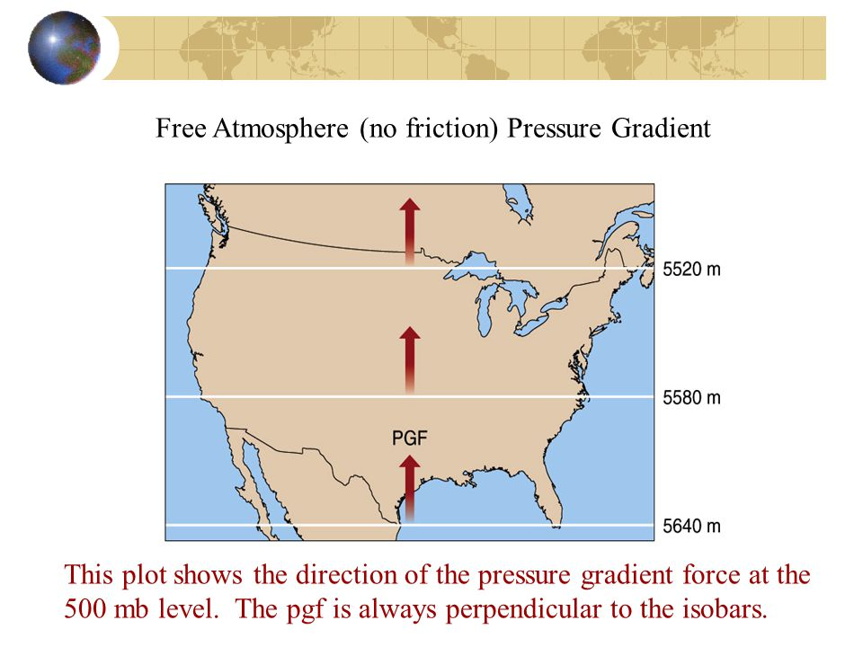 Free Atmosphere (no friction) Pressure Gradient