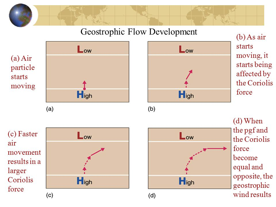 Geostrophic Flow Development