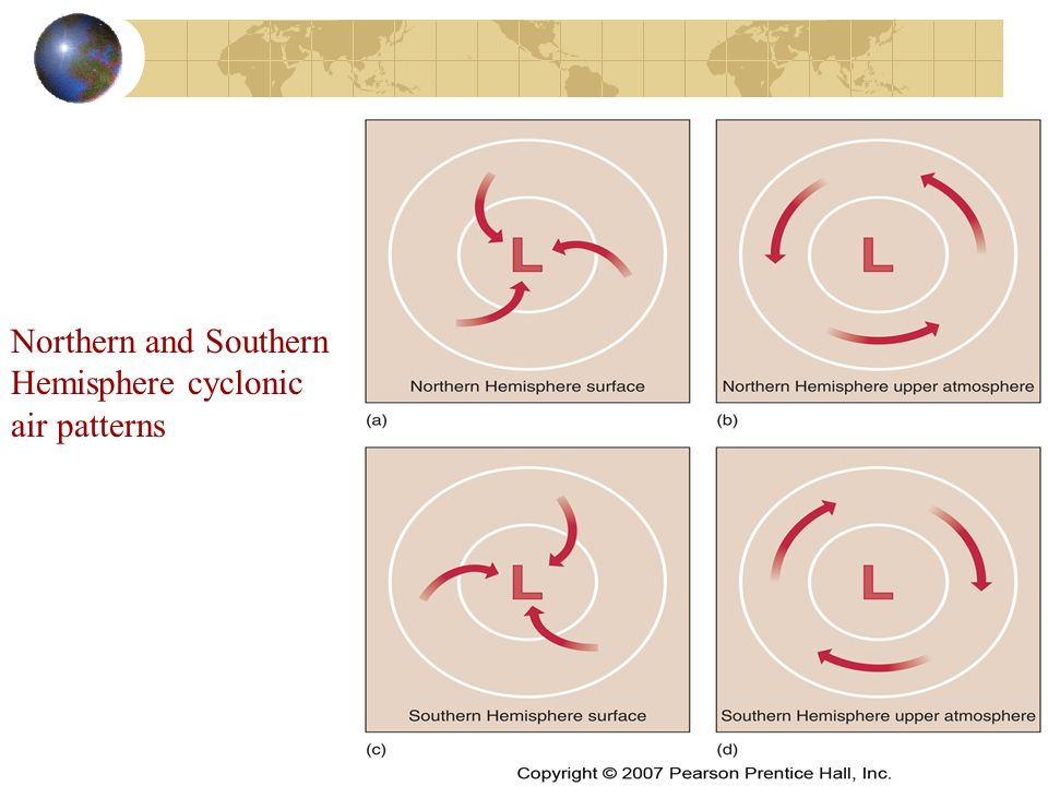 Northern and Southern Hemisphere cyclonic air patterns