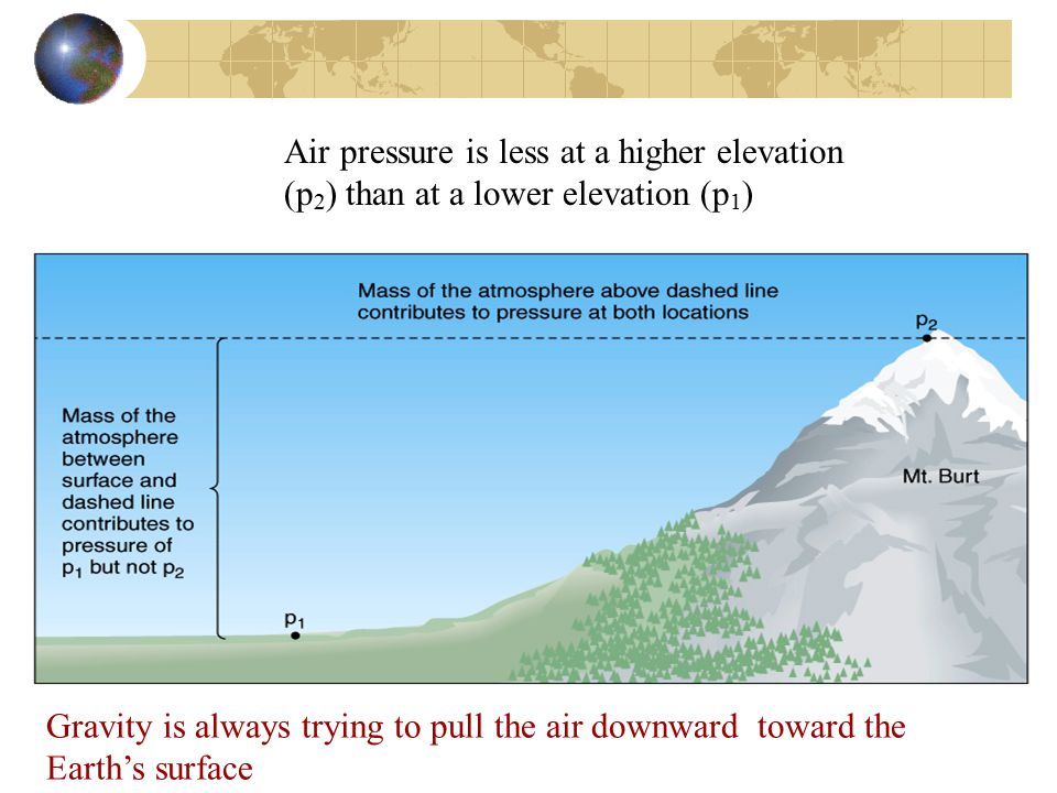 Air pressure is less at a higher elevation (p2) than at a lower elevation (p1)