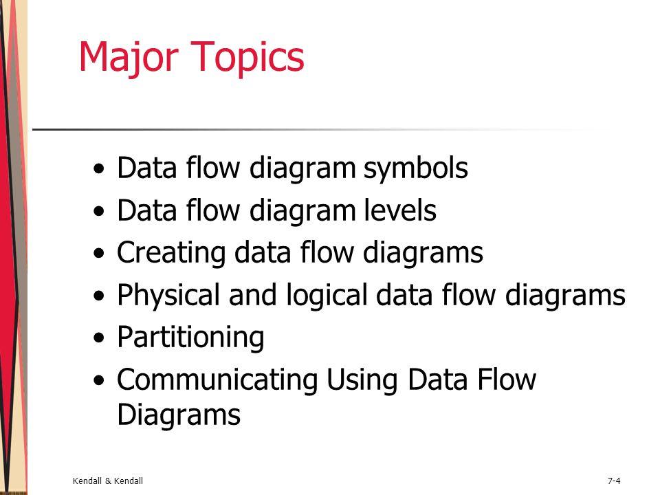 Using dataflow diagrams ppt video online download major topics data flow diagram symbols data flow diagram levels ccuart Image collections