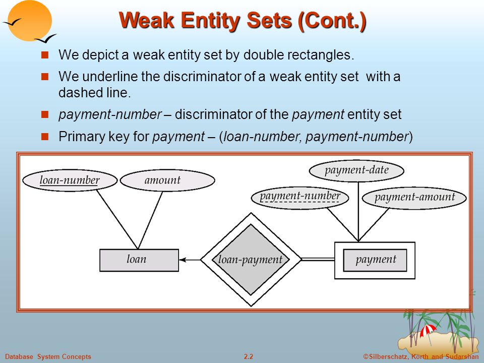 Weak entity sets an entity set that does not have a primary key is 2 weak ccuart Images