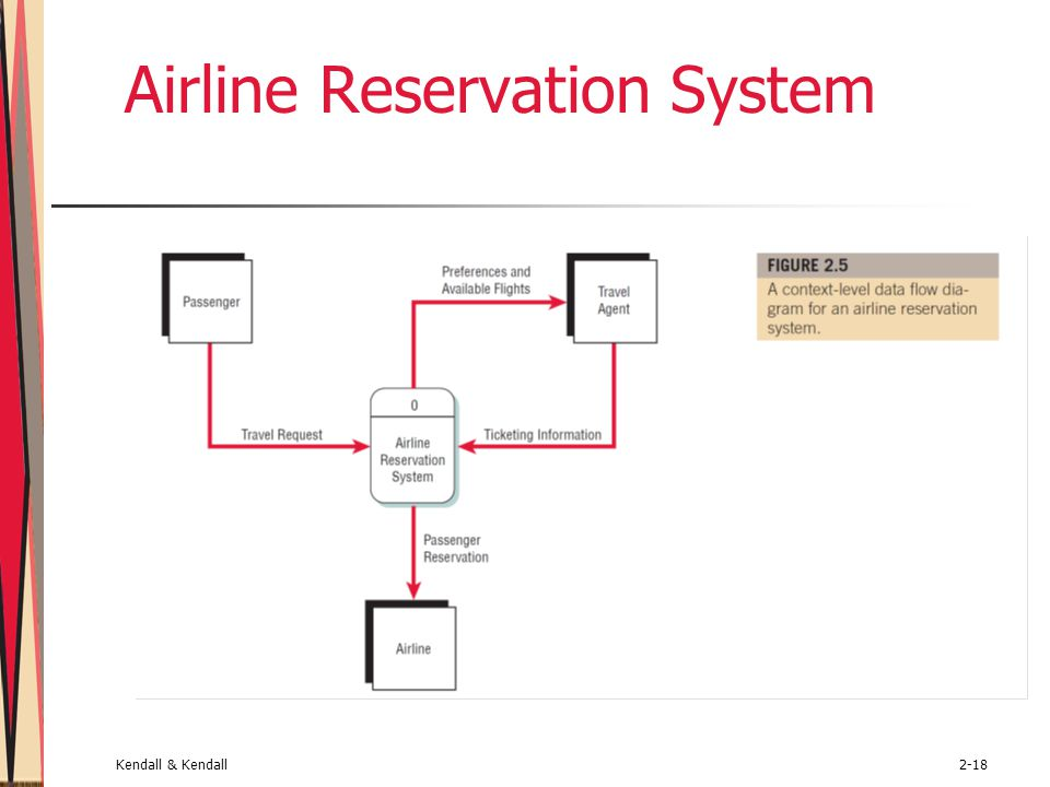 Systems analysis and design 7e kendall kendall ppt video online airline reservation system ccuart Choice Image